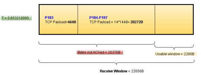 TCP-bytes-not-acked
