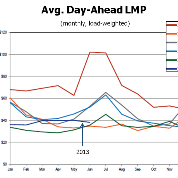 Average Day-Ahead LMP 2008-2013 (Source: Monitoring Analytics LLC)