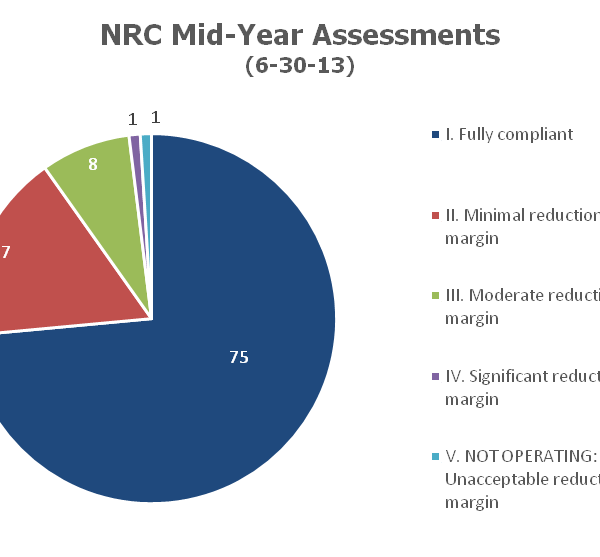 NRC 2013 Mid-Year Assessments (Source: NRC)