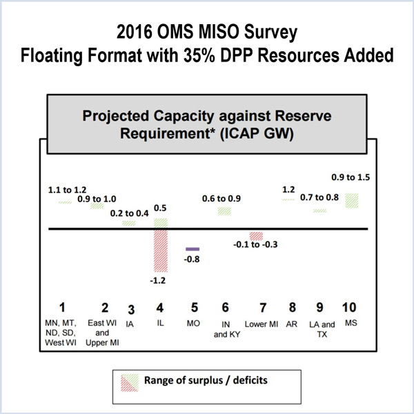 miso resource adequacy subcommittee cost allocation