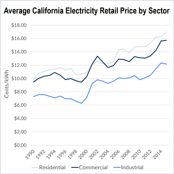 California, retail choice