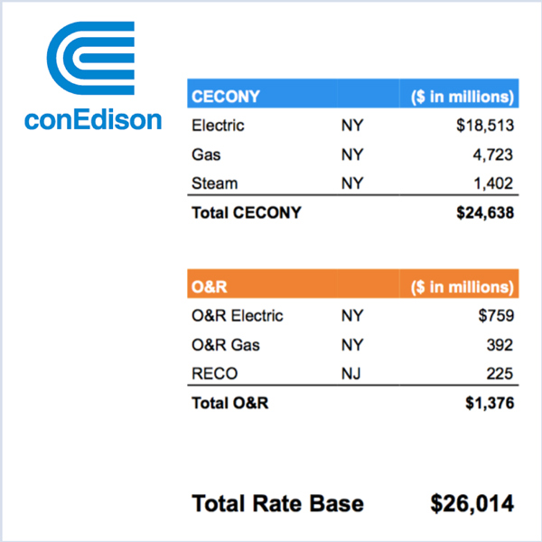 PJM PSEG Con Ed earnings Consolidated Edison