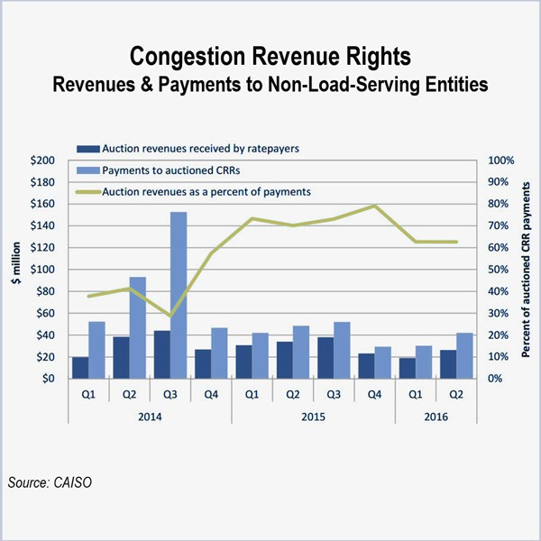 caiso congestion revenue rights
