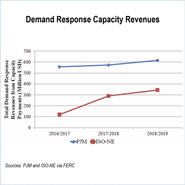 Demand Response Capacity Revenues, FERC, natural gas, electricity prices