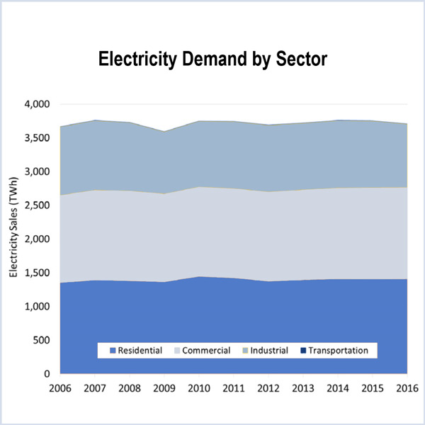 FERC state of the markets report natural gas