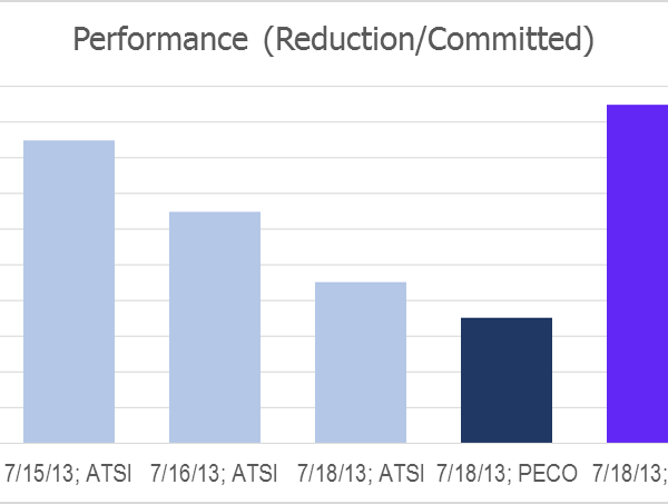 Emergency Demand Response Performance: 85%+