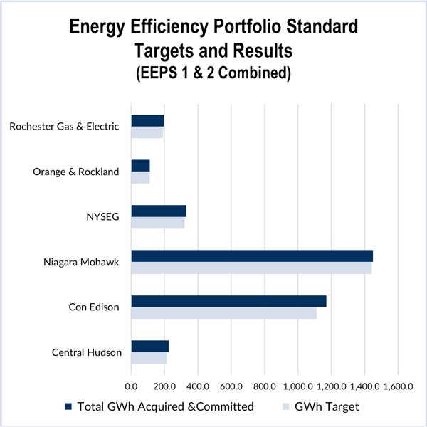 NY Sets 40% Hike in Energy Efficiency (EE) Goal | RTO Insider