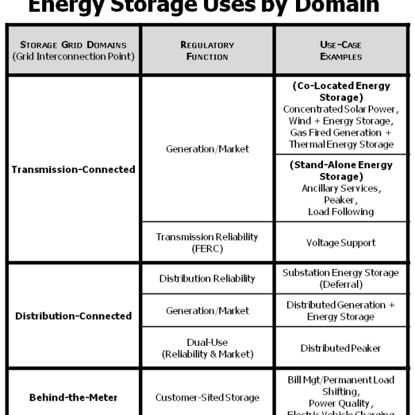 Energy Storage Uses by Domain (Source: California PUC)