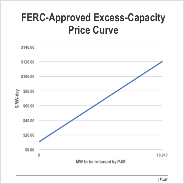 FERC Wants More Detail On PJM Seasonal Capacity Plan