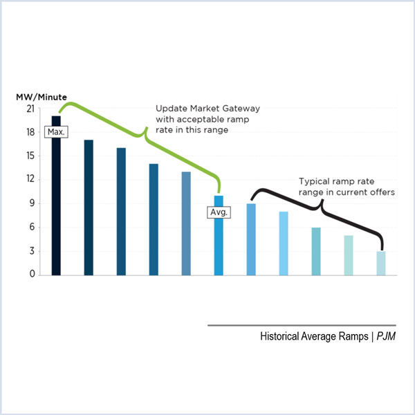 PJM FERC capacity performance ramp rate