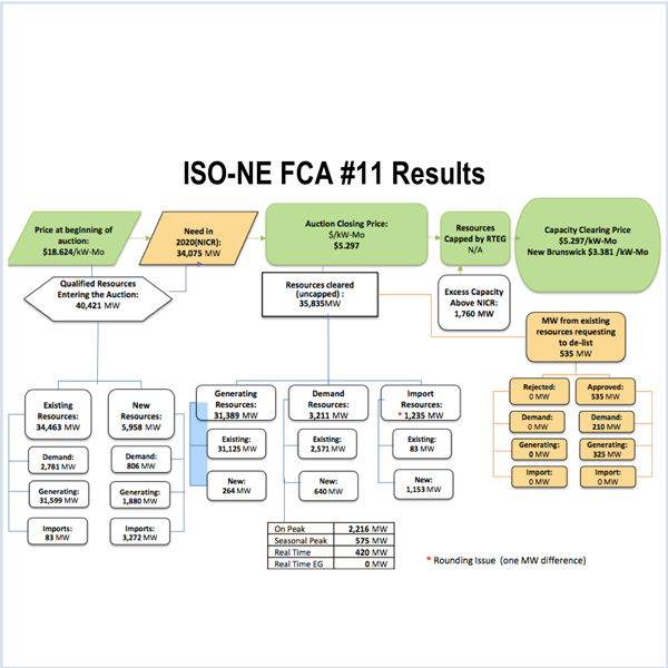 CONE ISO-NE cost of new entry