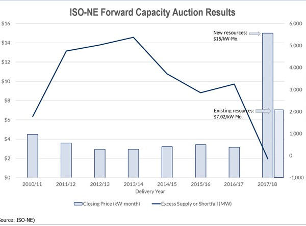 capacity auction