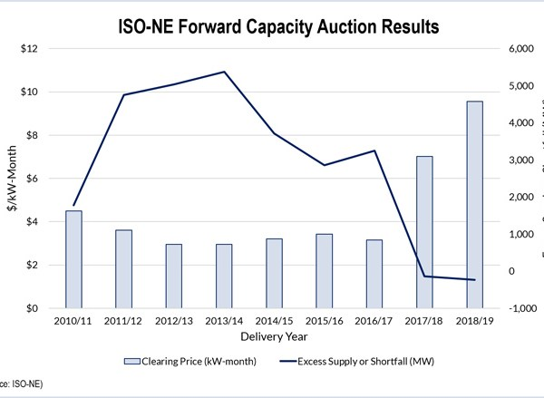 Prices up One-Third in ISO-NE Capacity Auction