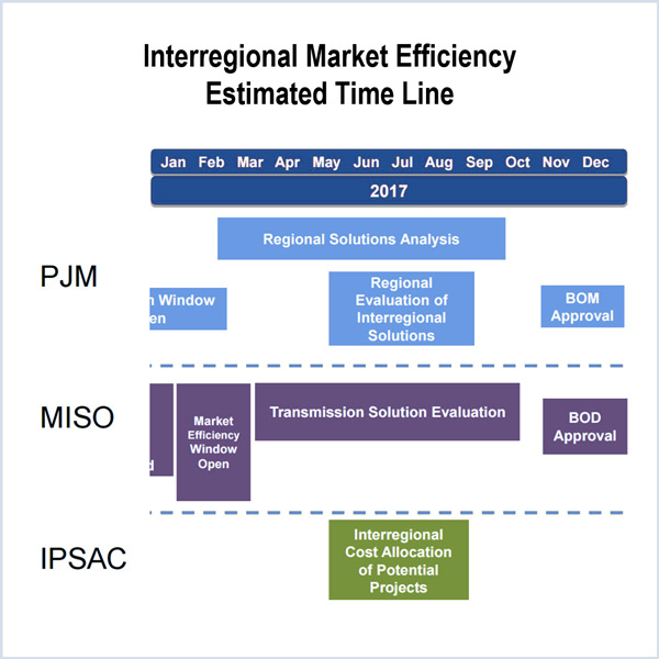 miso pjm transmission expansion plan