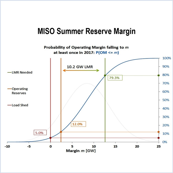 MISO Slims Summer Planning Reserve Margin Prediction