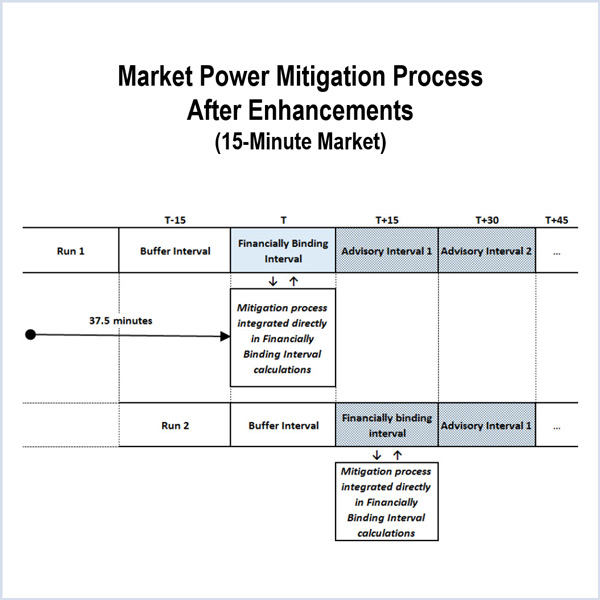 ferc caiso local market power