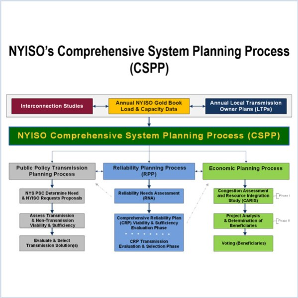 indian point NYISO reliability plan