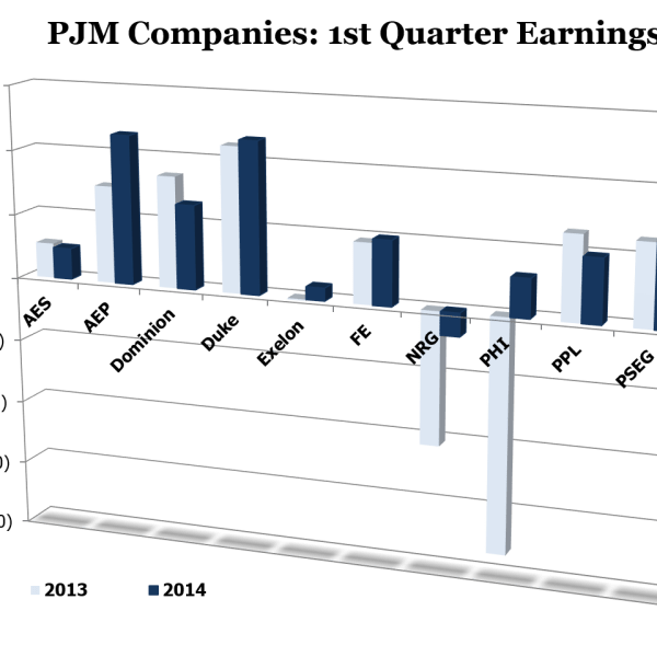 PJM Companies - Earnings Per Share