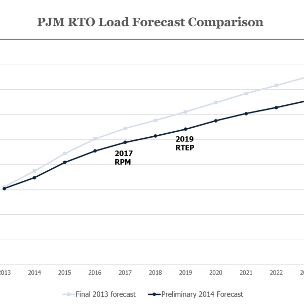 PJM Load Forecast Comparison (Source: PJM Interconnection, LLC)