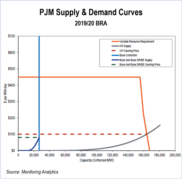 pjm market monitor capacity auction capacity performance