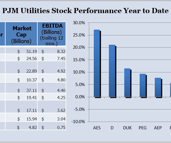 PJM Utilities Stock Performance Year to Date 2013 (Source: Yahoo Finance)