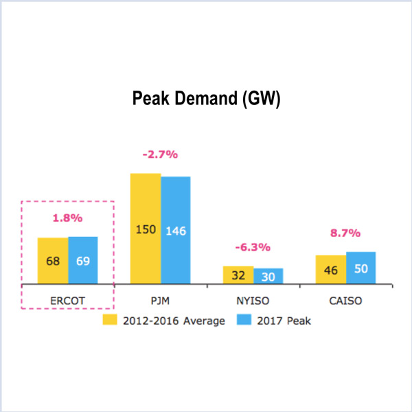 PJM REV NRG Energy Inc. Lessons Unlearned: FERC's Punt on Market Monitor's Independence