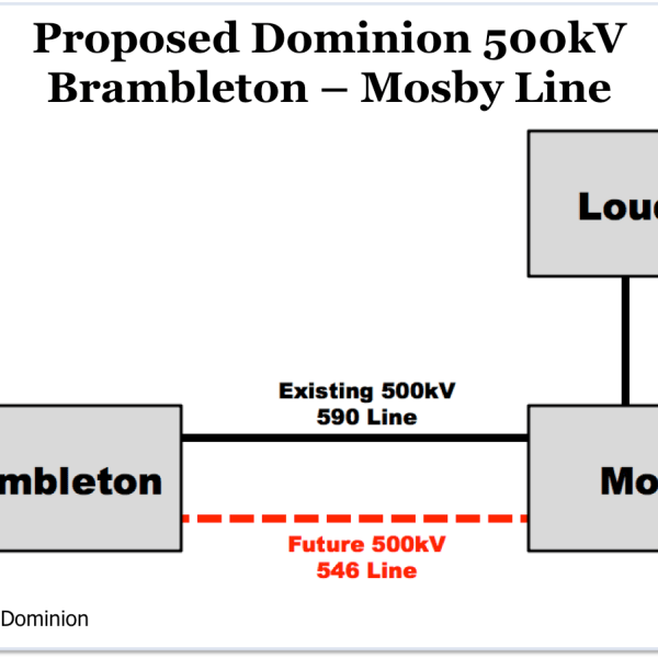 Proposed Dominion 500kV Brambleton - Mosby Line (Source: Dominion)