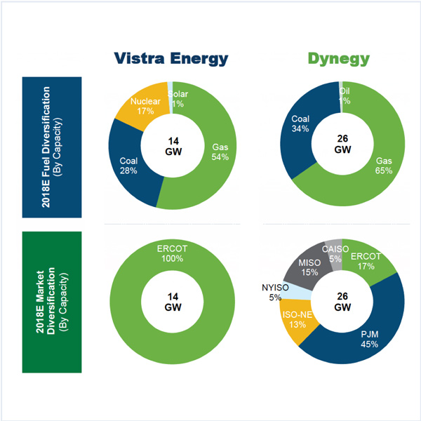 Vistra Energy Dynegy acquisition