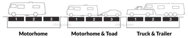 So you think you know how to weigh your RV? – Rich the RV Guy