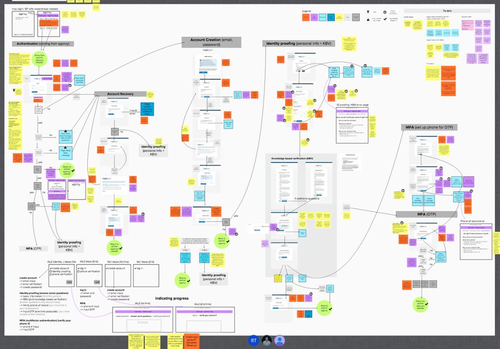 medium resolution of login gov logic flow