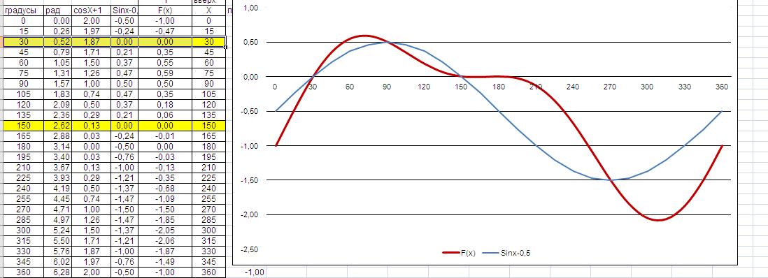 Помогите пожалуйста((Найти корни уравнения: (sinx-1/2)(cosx+1)=0 на промежутке [0;2П ...