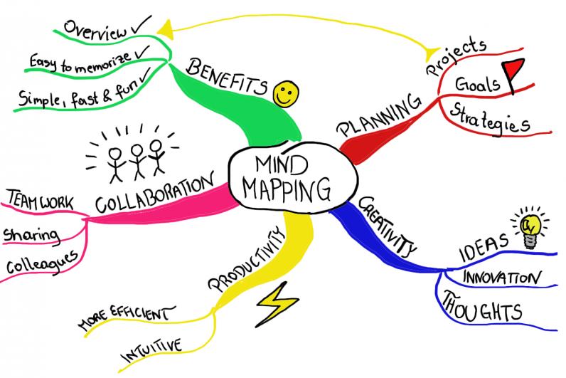 Membuat Catatan dengan Mind Mapping