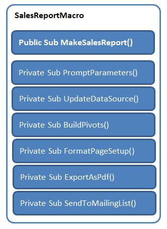 Source Code Sms Gateway Vb6 : source, gateway, Rubberduck