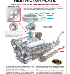 nascar engine diagram schema wiring diagrams jimmie johnson nascar coloring sheets nascar announces change in carburetor [ 2550 x 3300 Pixel ]