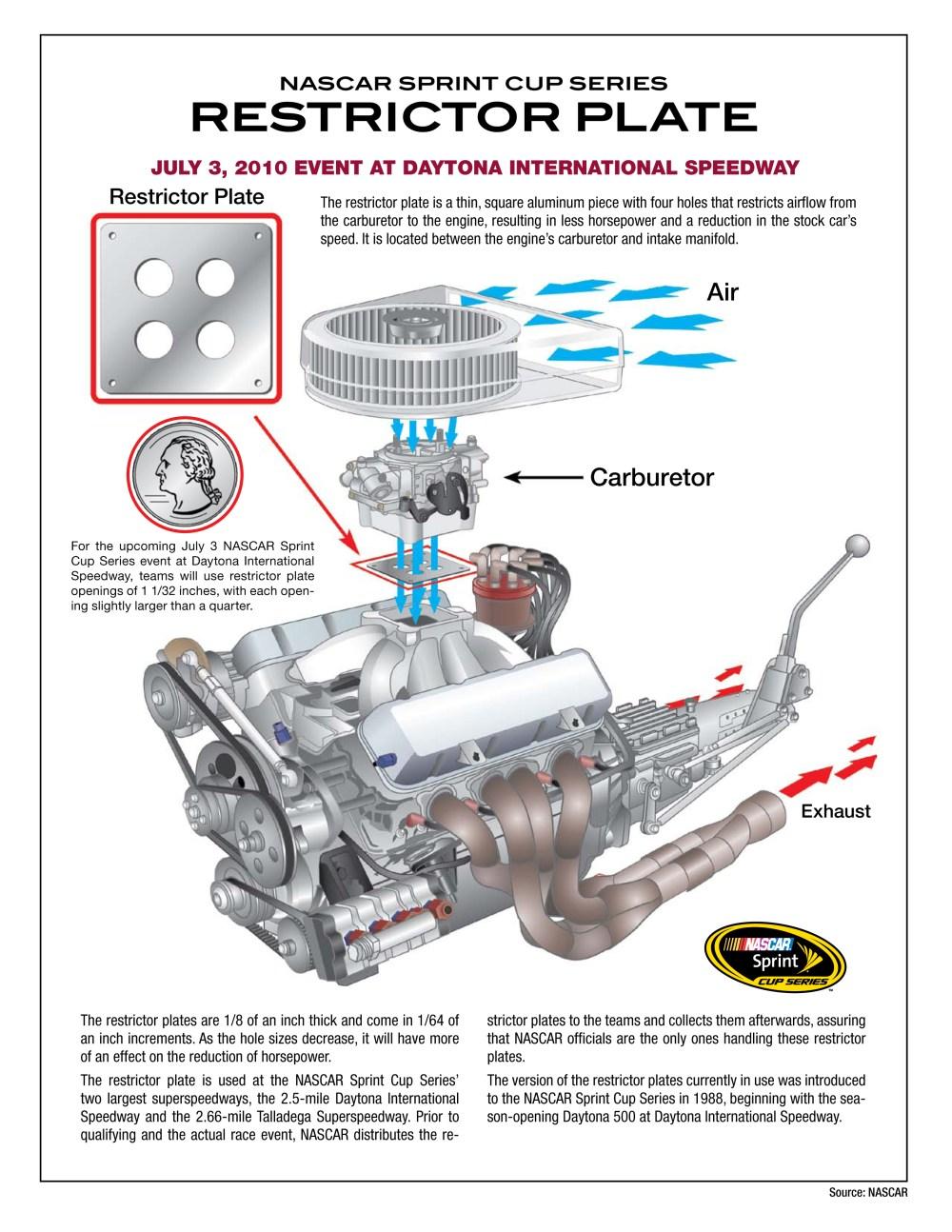 medium resolution of nascar engine diagram schema wiring diagrams jimmie johnson nascar coloring sheets nascar announces change in carburetor