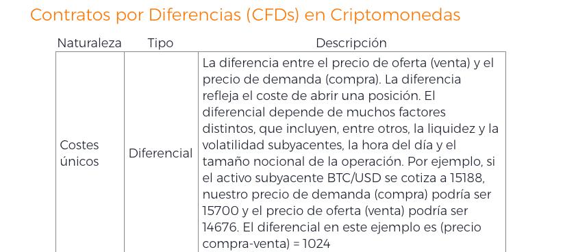 Comisiones IQ Option Criptomonedas