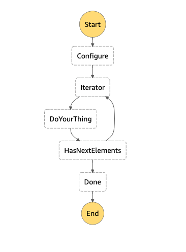 step function to iterate s3