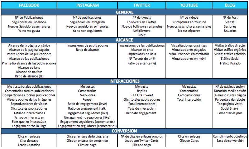 metricas-plan-de-contenidos