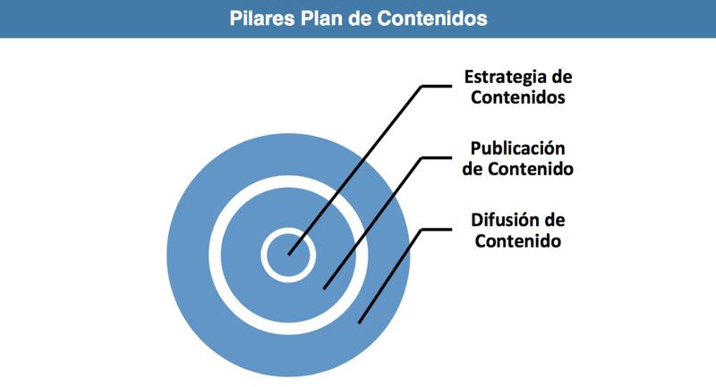 pilares estrategia de contenidos redes sociales