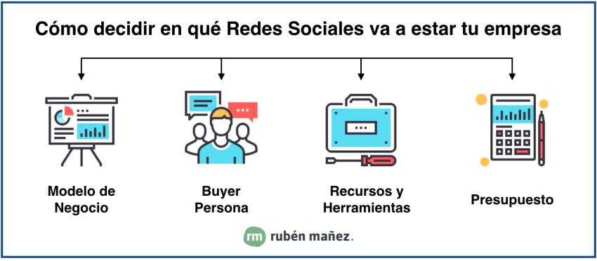 como elegir las redes sociales de mi empresa