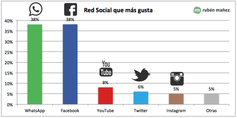 redes sociales preferidas por los españoles