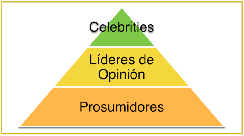 tipos de influencers