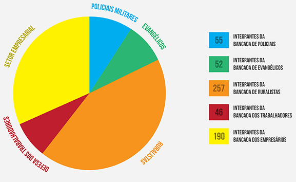 info_bancada_congresso