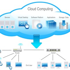 Saas Architecture Diagram 2008 Nissan 350z Radio Wiring Cloud Computing