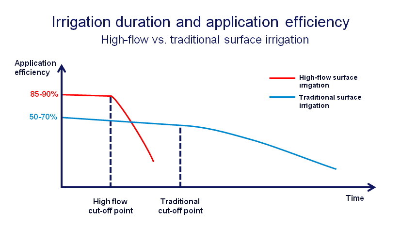 high flow application efficiency chart