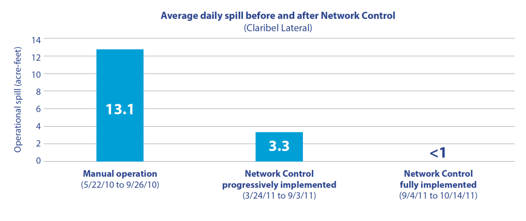 Oakdale Irrigation Average daily spill before and after Network Control