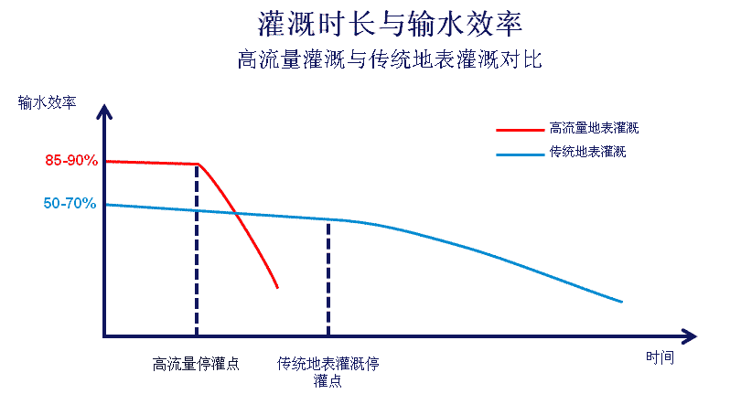 High-flow-application-efficiency-cn