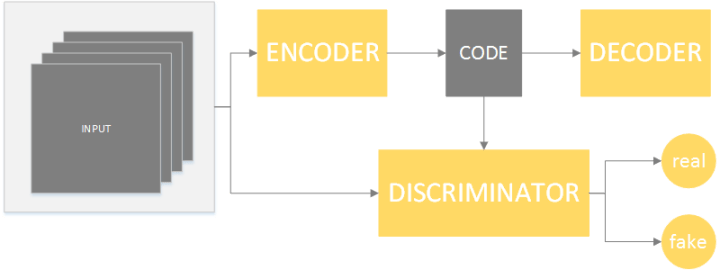 Introduction to Adversarial Autoencoders