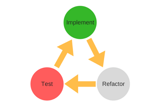 Test Driven Development (TDD) with Python – Mock Objects