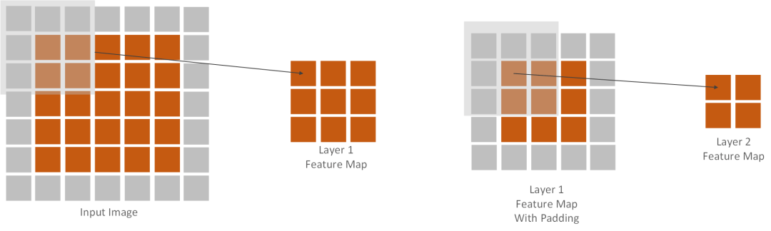 Two layers example
